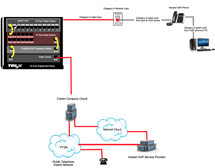 Diagram Showing a Single Cable Infrastructure Supporting Cloud VoIP
