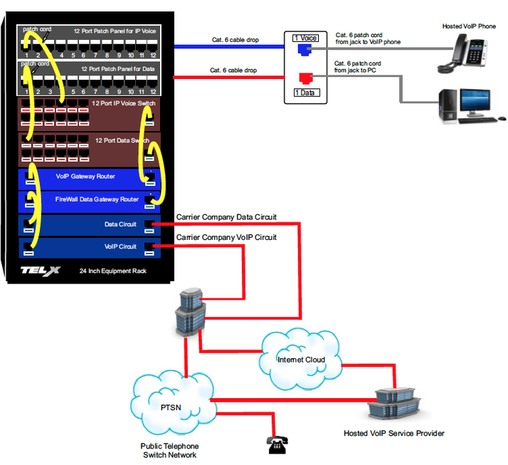 Diagram Showing a Dual Cable Infrastructure Supporting Cloud VoIP