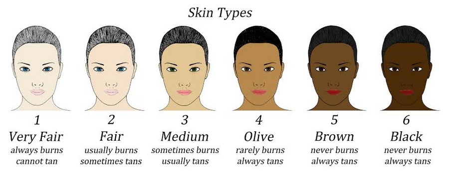The Fitzpatrick Skin Type Classification Scale